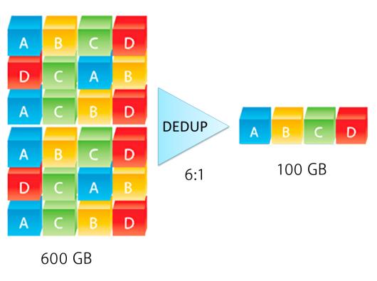 Microsoft-Deduplication-Windows-bertuitm