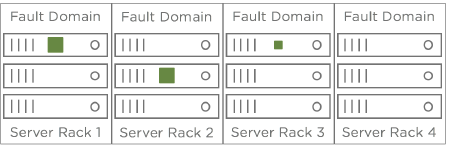 vSAN Rack Awareness