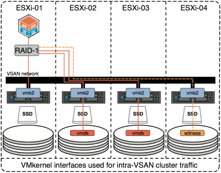 VMKernal Interface vSAN